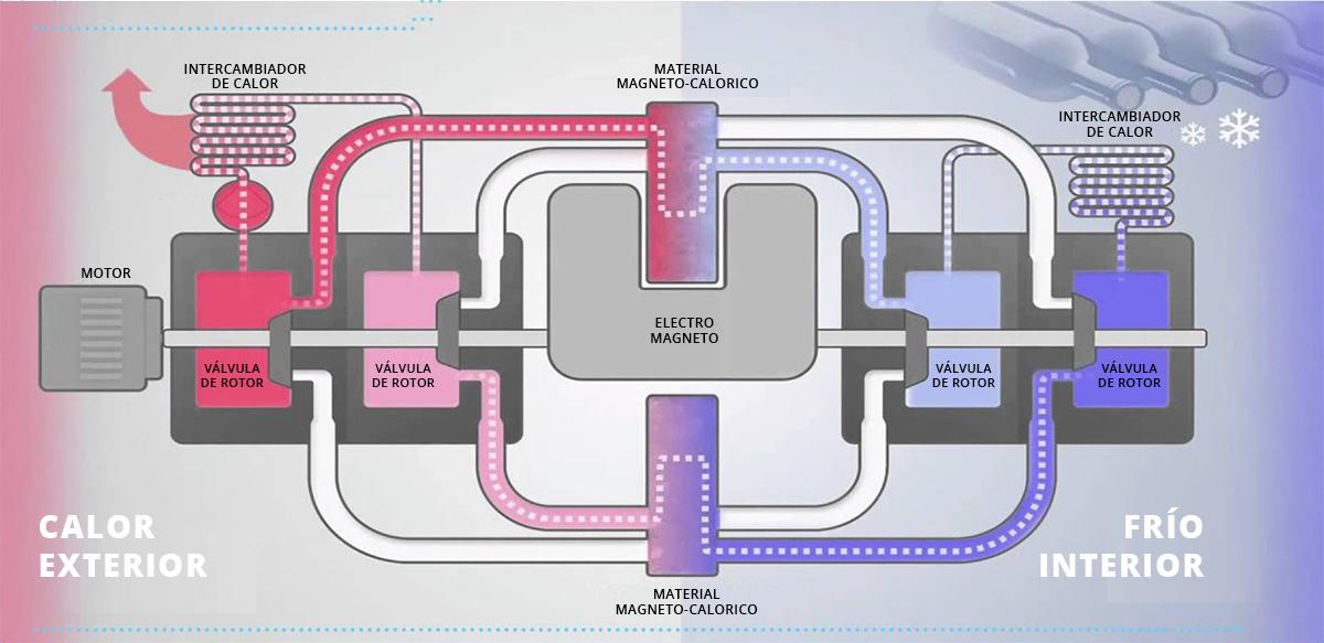 20200210 - Imbera - Qué es la refrigeración magnética y como funciona - grafico