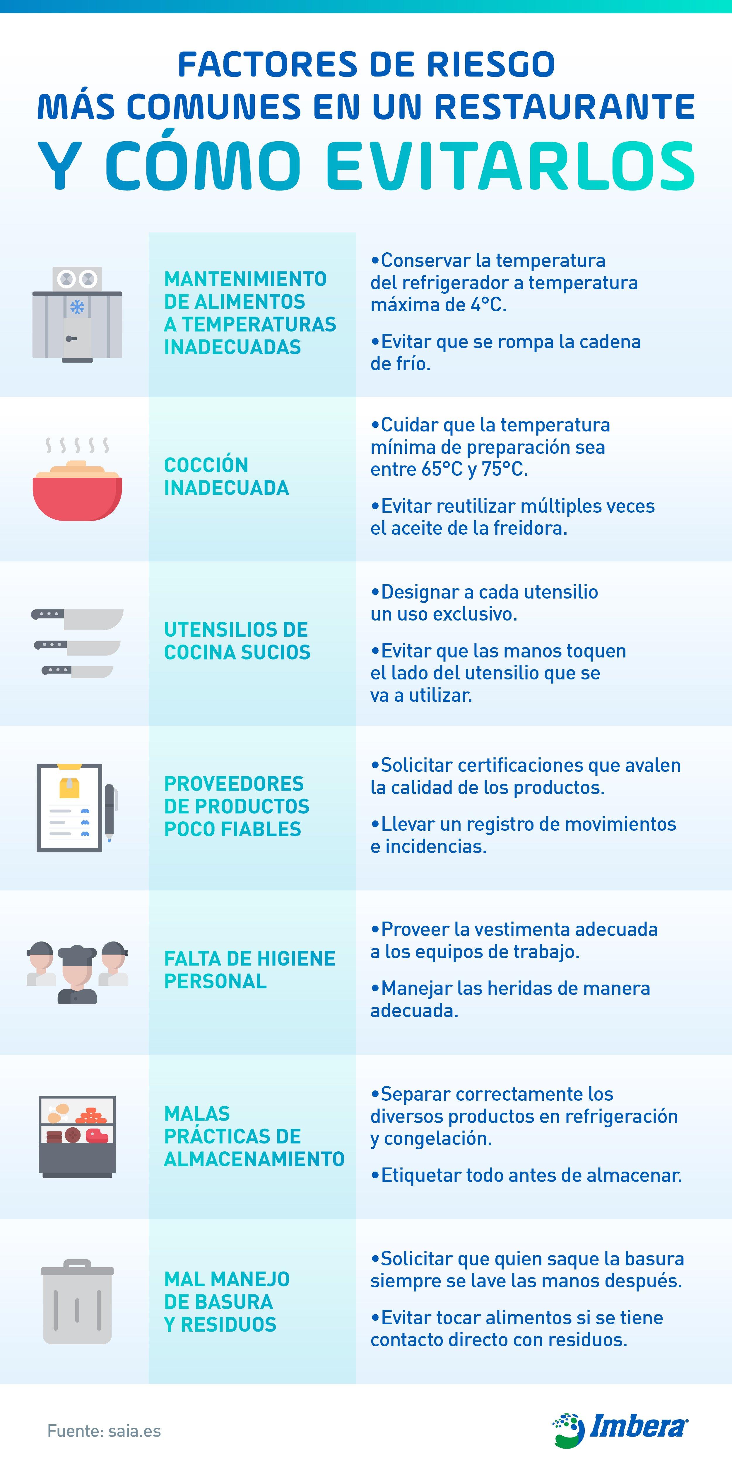 IMB - Infografía Blog no. 5 Higiene y seguridad en tu restaurante rev CCH V1